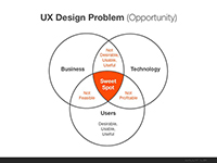 Business Success Sweet Spot for UX Design