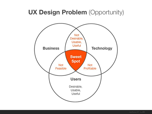 Willy Lai Venn Diagram on UX Design Business Sweet Spot